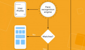 6. Mobile App With Facial Recognition Feature: How To Make It Real