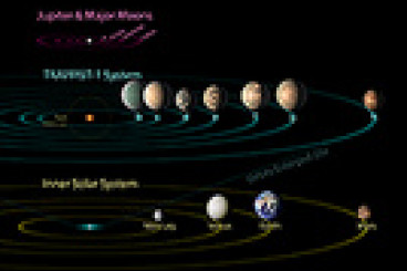 TRAPPIST-1 Compared to Jovian Moons and Inner Solar System - Feb. 2018 - NASA Spitzer Space Telescope