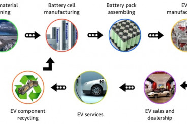 Where The Money Is In The Electric Vehicle Supply Chain: Part I
