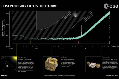 LISA Pathfinder Spacecraft ends Communications with Earth after...
