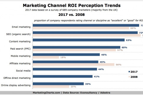 Mobile Marketing ROI Has Come A Long Way in the Past Decade, But...