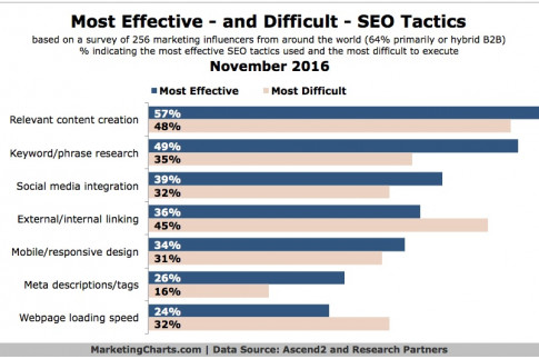 Relevant Content Considered Most Effective SEO Tactic