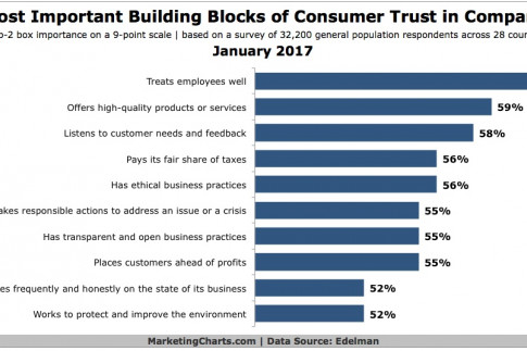 The 10 Most Important Ways to Build Trust in Companies...
