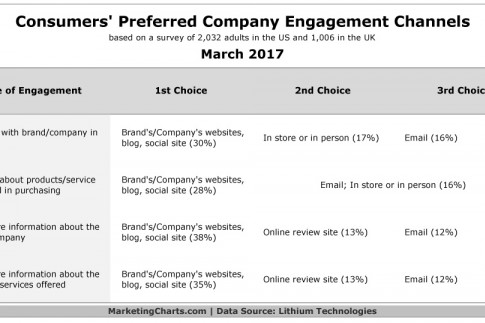 The Channels Customers Want to Use to Engage With Your Brand