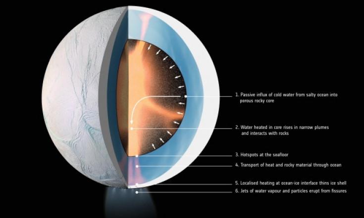 ESA Science & Technology: Heating ocean moon Enceladus for billions of years