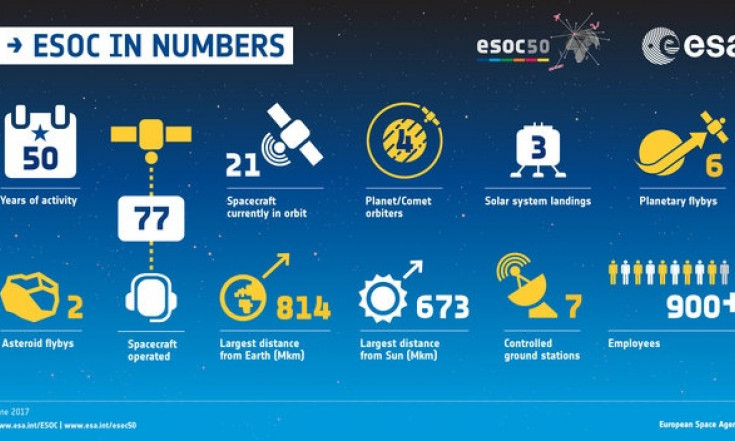ESOC by the numbers