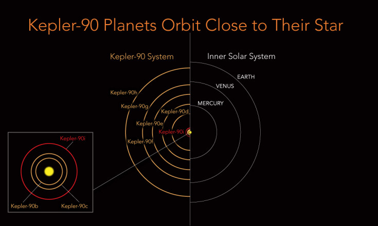 Kepler-90 Planets Orbit Close to Their Star
