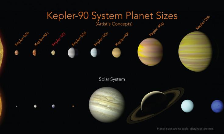 Kepler-90 System Planet Sizes