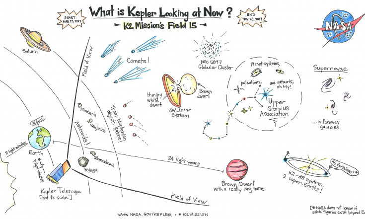 Kepler`s K2 Mission Continues to Eye New Patches of Sky