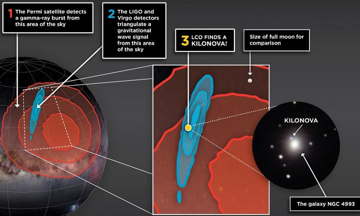 """Neue Ära der Astronomie: Gravitationswellen und Licht vom selben Ereignis - der ersten """"Kilonova"""" - Abenteuer Astronomie"""